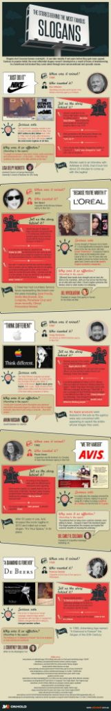 Stories Behind the Slogans Infographic