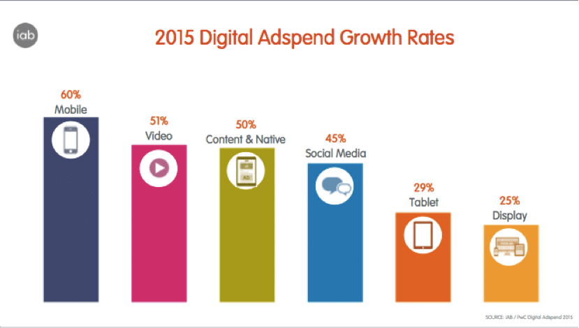 The Growth of Digital AdSpend