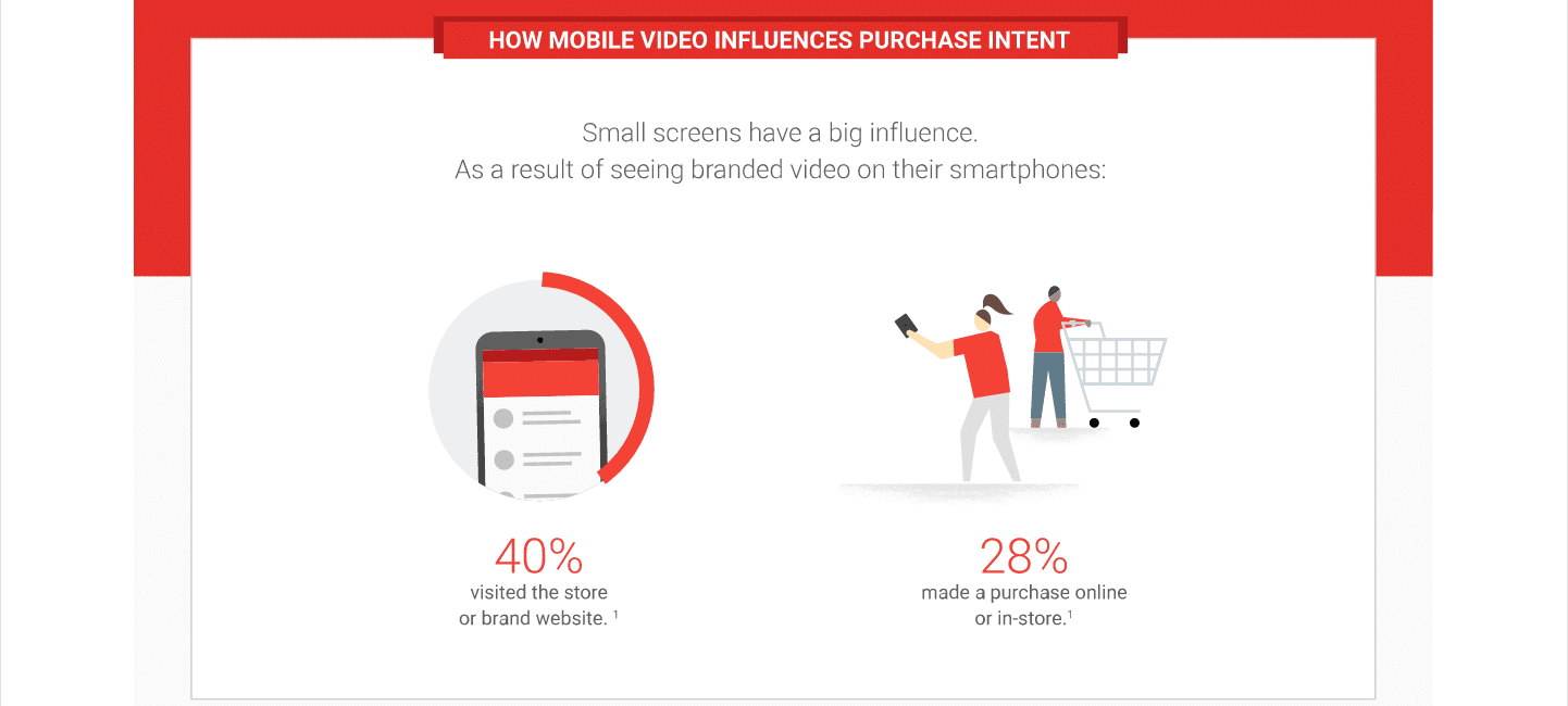 How Online Video Influences Your Audience