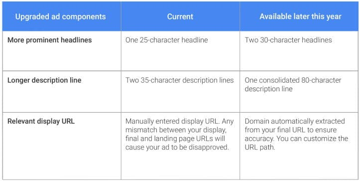 Summary of New Google AdWords Changes