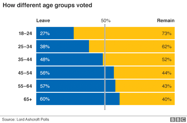 How each age group voted in the EU Referendum - Brexit Wins