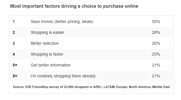 The most important factors driving online purchases