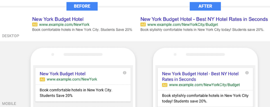 New Ad Formats will mean a much bigger share of search page clicks will go to paid ads