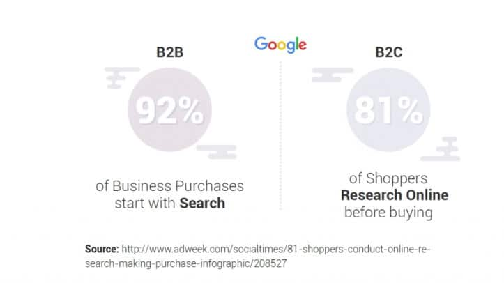Most Customer Journeys Start With Search