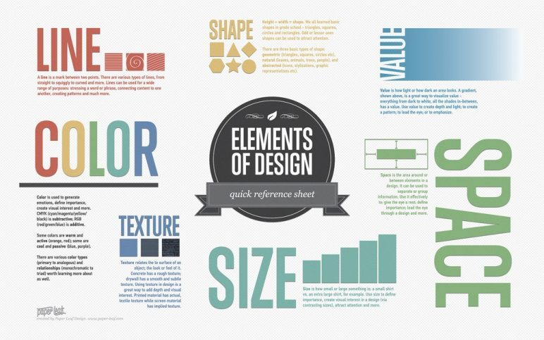 What is an Infographic and Why Use Them