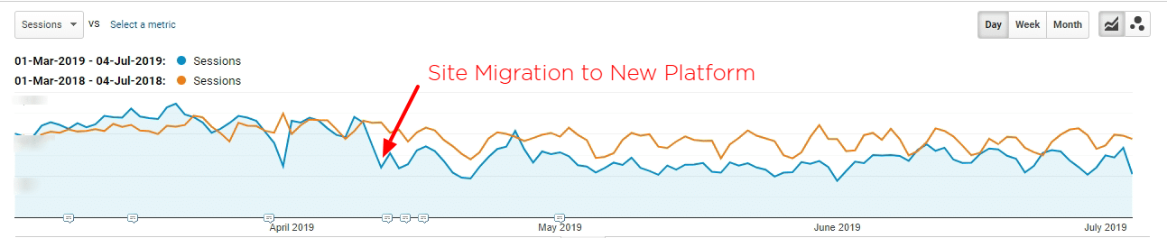 Poor SEO Site Migration to New Platform UK Retailer