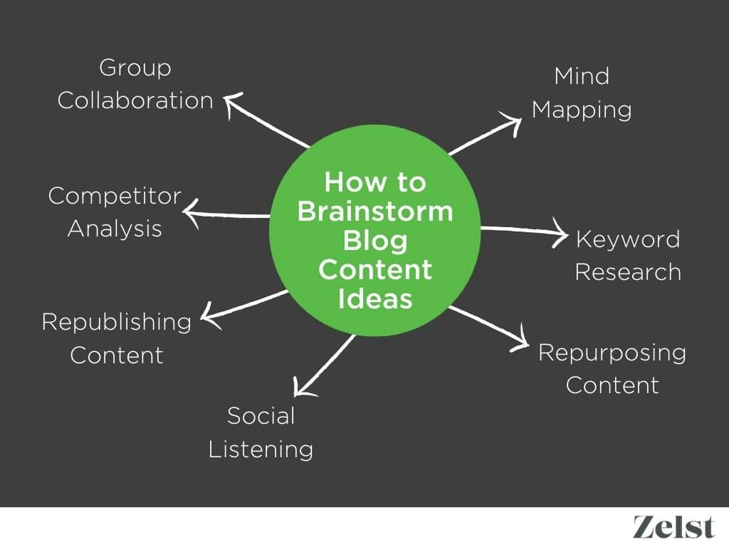 How to brainstorm blog content ideas mind map