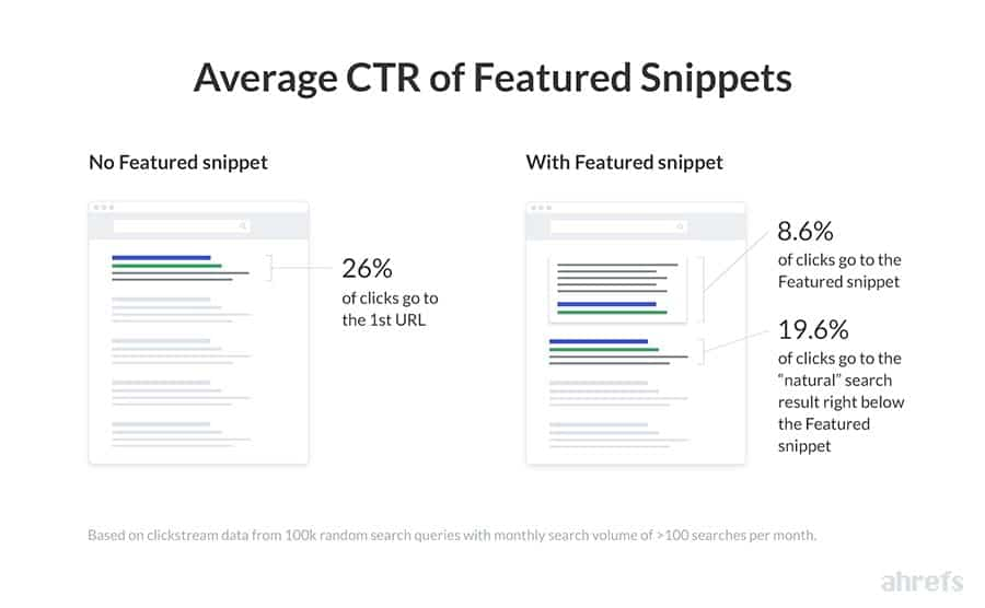Screenshot from the Ahrefs Study on Featured Snippets Showing the Average Click Through Rate of Featured Snippets in a SERP