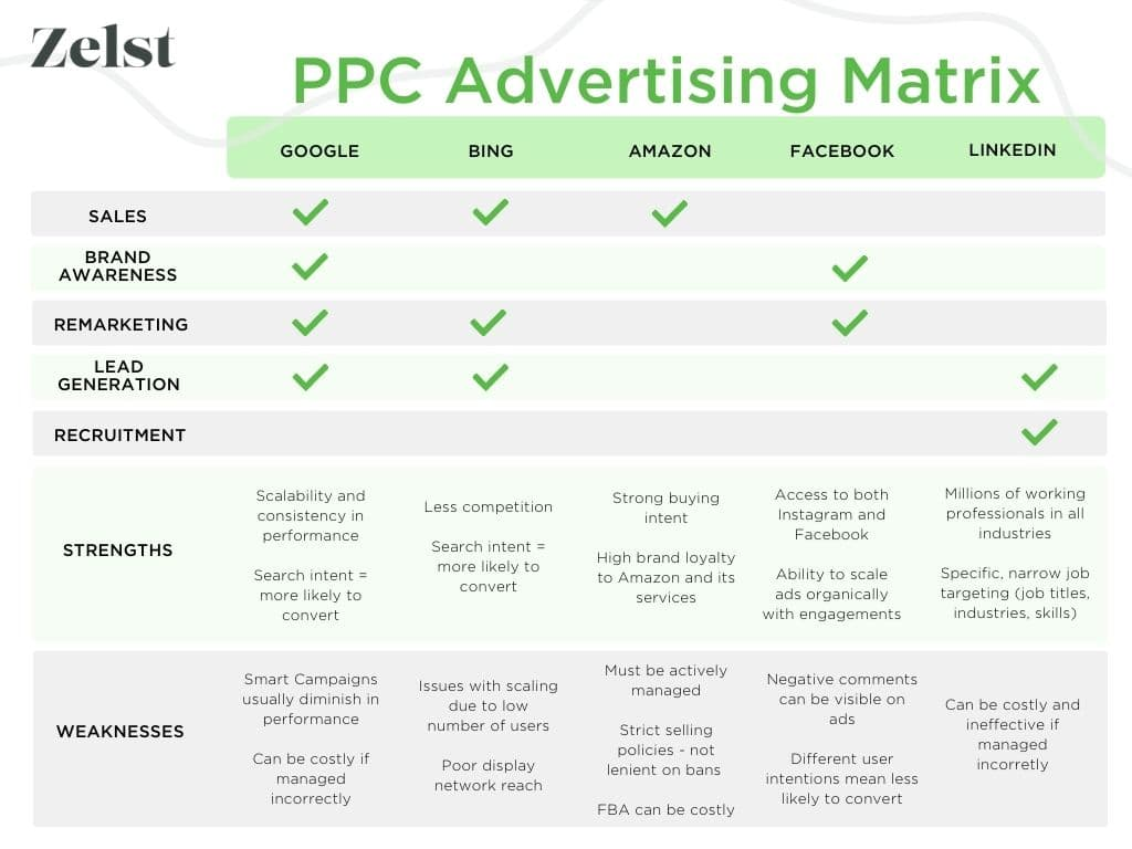 A PPC advertising matrix comparing the best ppc platforms, their strengths and their weaknesses.