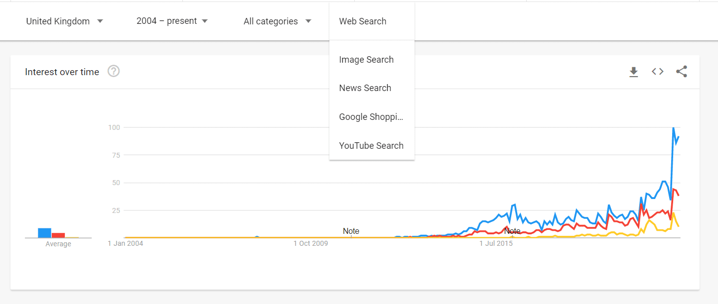 Search Filter Google Trends