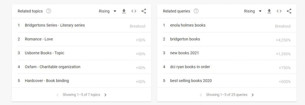 A screenshot from Google Trends with the search term 'books', showing Bridgerton books appearing in the top two for 'related topics' and 'related queries', and Enola Holmes books as the number one 'related query'.