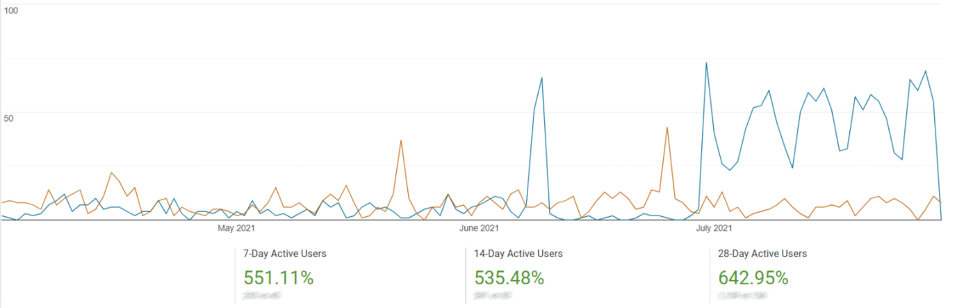 Active Users Increase