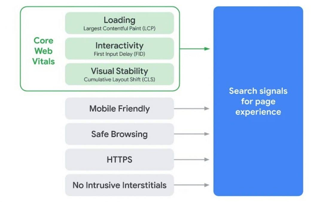 A Guide to the Google Page Experience/Core Web Vitals Update